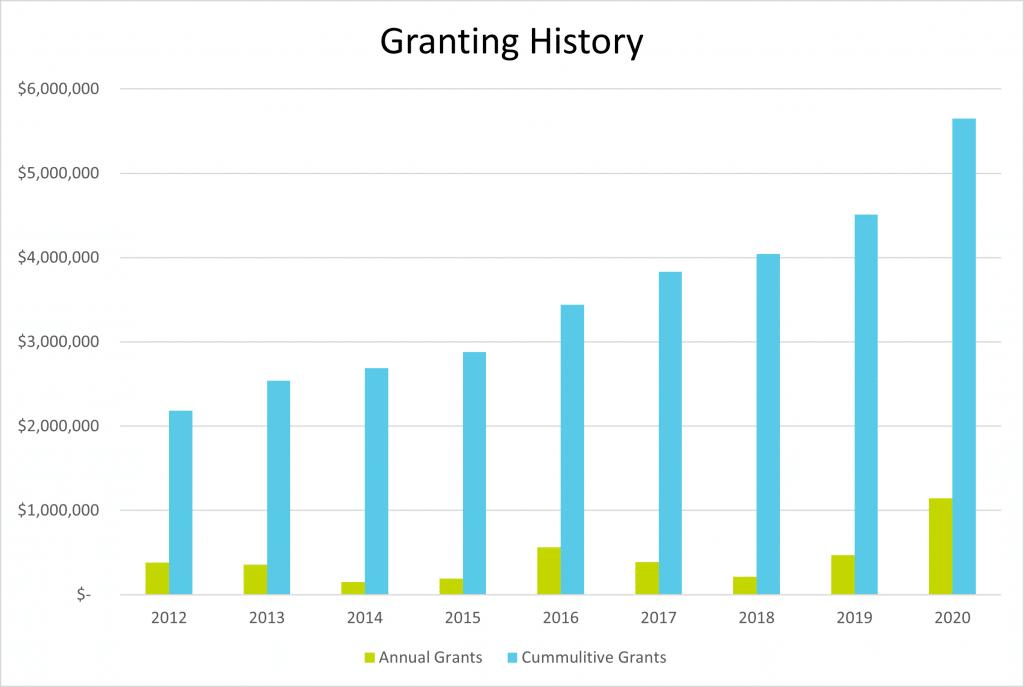 Granting History